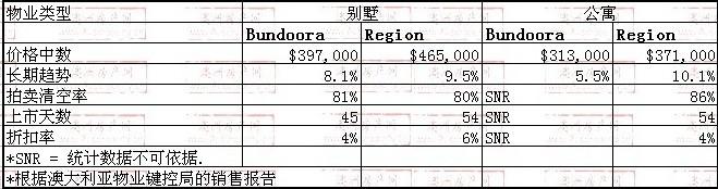 2008年10月到2009年10月,Bundoora地区别墅和公寓的价格