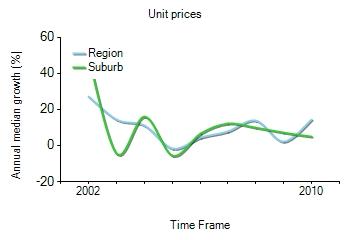 2001年到2010年,Bundoora地区公寓房产价格中位数变化图示