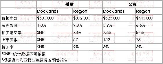 2008年10月到2010年01月,Docklands地区别墅和公寓的价格