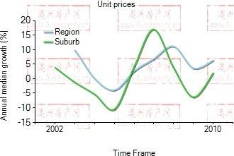 2001年到2010年,Docklands地区公寓房产价格中位数变化图示