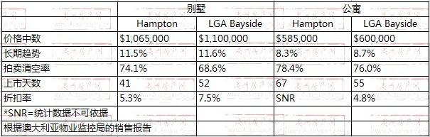 2008年10月到2009年10月,Hampton地区别墅和公寓的价格