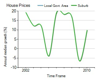 2001年到2010年,Hampton地区别墅房产价格中位数变化图示