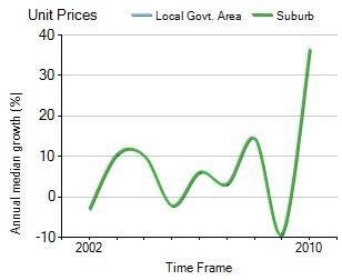 2001年到2010年,Hampton地区公寓房产价格中位数变化图示