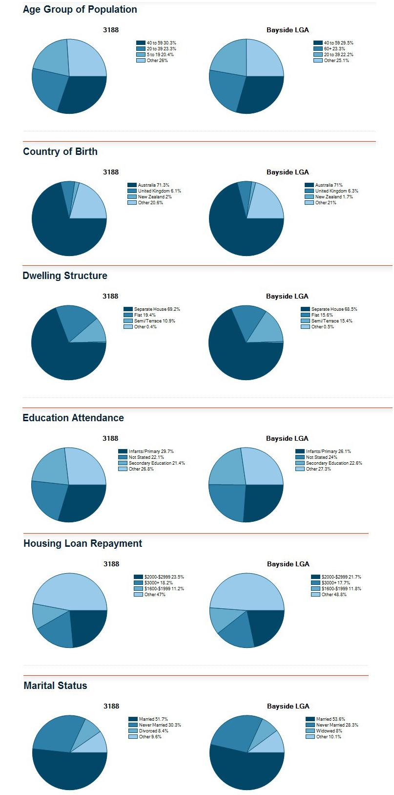 Hampton地区与墨尔本数据整体对比