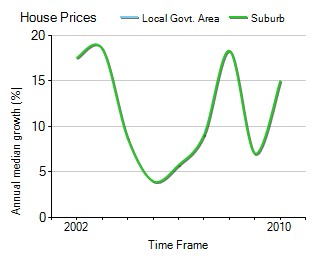 2001年到2010年,Keysborough地区别墅房产价格中位数变化图示