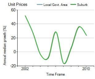 2001年到2010年,Keysborough地区公寓房产价格中位数变化图示