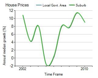 2001年到2010年,Sydenham地区别墅房产价格中位数变化图示
