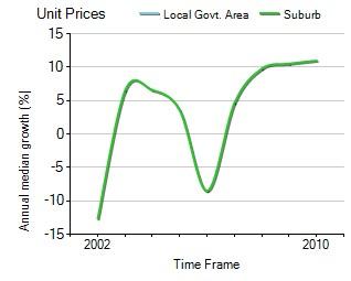 2001年到2010年,Sydenham地区公寓房产价格中位数变化图示