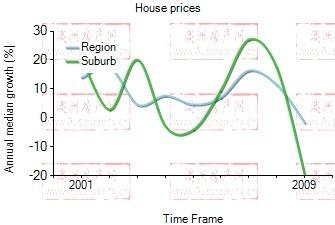 2001年到2009年,carlton地区别墅房产价格中位数变化图示