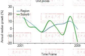 2001年到2009年,carlton地区公寓房产价格中位数变化图示