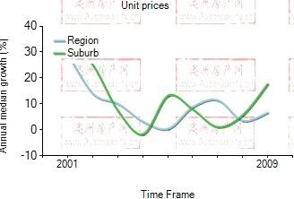 2001年到2009年,carnegie地区公寓房产价格中位数变化图示