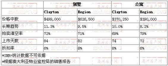 2008年10月到2009年10月,clayton地区别墅和公寓的价格