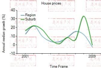 2001年到2009年,clayton地区别墅房产价格中位数变化图示
