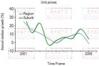 2001年到2009年,clayton地区公寓房产价格中位数变化图示