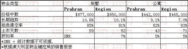 2008年10月到2009年10月,prahran地区别墅和公寓的价格