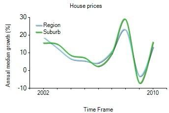 2001年到2010年,prahran地区别墅房产价格中位数变化图示