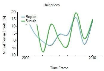 2001年到2010年,prahran地区公寓房产价格中位数变化图示