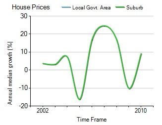 2001年到2010年,southbank地区别墅房产价格中位数变化图示