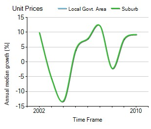 2001年到2010年,southbank地区公寓房产价格中位数变化图示