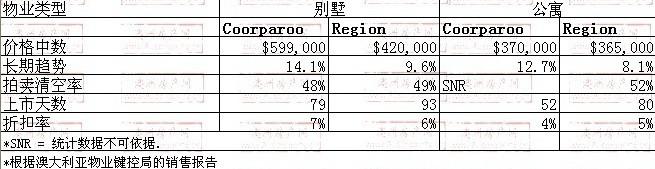 2008年10月到2009年10月,Coorparoo地区别墅和公寓的价格
