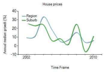 2001年到2010年,Coorparoo地区别墅房产价格中位数变化图示