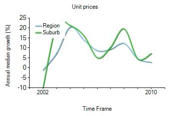 2001年到2010年,Coorparoo地区公寓房产价格中位数变化图示
