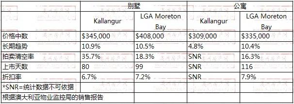 2010年1月到2011年1月,Kallangur地区别墅和公寓的价格