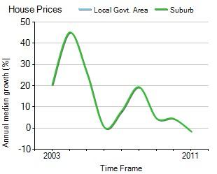 2003年到2011年,Kallangur地区别墅房产价格中位数变化图示