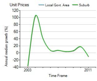 2003年到2011年,Kallangur地区公寓房产价格中位数变化图示