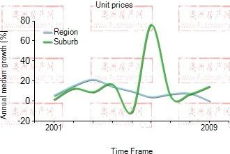 2001年到2009年,carindale地区公寓房产价格中位数变化图示