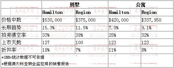 2008年10月到2009年10月,hamilton地区别墅和公寓的价格