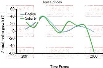 2001年到2009年,hamilton地区别墅房产价格中位数变化图示