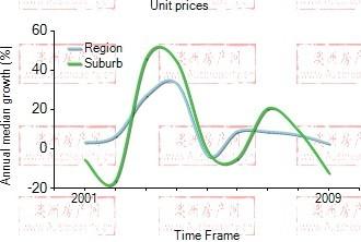2001年到2009年,hamilton地区公寓房产价格中位数变化图示