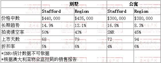 2008年10月到2009年10月,stafford地区别墅和公寓的价格