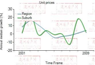 2001年到2009年,Arncliffe地区公寓房产价格中位数变化图示