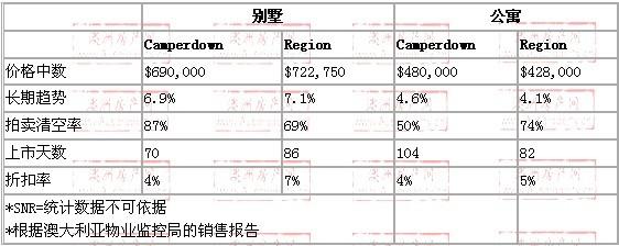 2008年10月到2009年10月,Camperdown地区别墅和公寓的价格