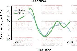 2001年到2009年,Camperdown地区别墅房产价格中位数变化图示