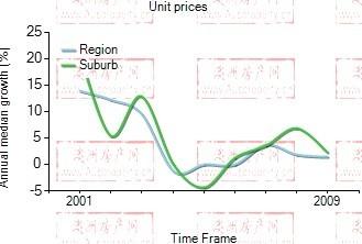 2001年到2009年,Camperdown地区公寓房产价格中位数变化图示
