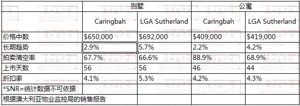 2008年10月到2009年10月,Caringbah地区别墅和公寓的价格