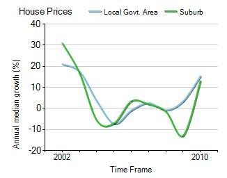 2001年到2010年,Caringbah地区别墅房产价格中位数变化图示