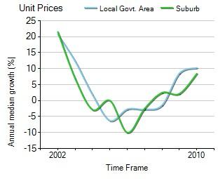 2001年到2010年,Caringbah地区公寓房产价格中位数变化图示