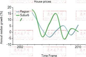 2001年到2010年,Gordon地区别墅房产价格中位数变化图示