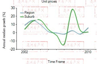 2001年到2010年,Gordon地区公寓房产价格中位数变化图示
