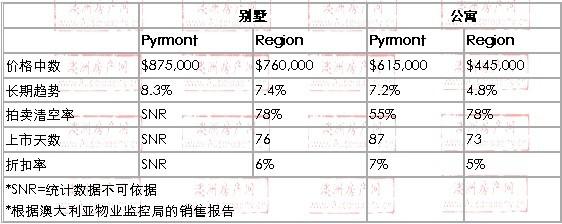 2008年10月到2010年01月,Pyrmont地区别墅和公寓的价格