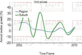 2001年到2010年,Pyrmont地区别墅房产价格中位数变化图示