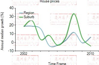 2001年到2010年,Pyrmont地区公寓房产价格中位数变化图示