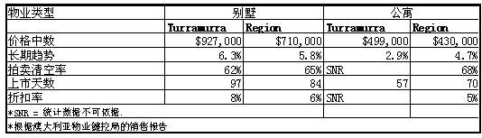 2008年10月到2009年10月,Turramurra地区别墅和公寓的价格