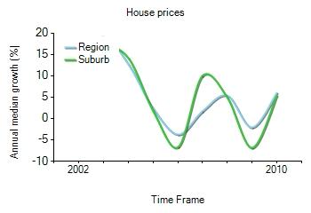 2001年到2010年,Turramurra地区别墅房产价格中位数变化图示