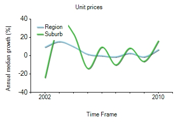 2001年到2010年,Turramurra地区公寓房产价格中位数变化图示