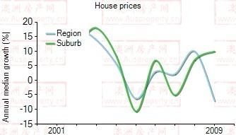 2001年到2009年,Waterloo地区别墅房产价格中位数变化图示